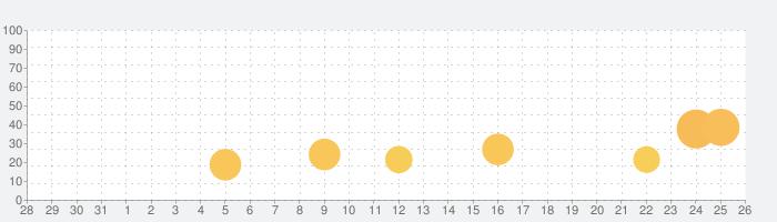 聖闘士星矢 ギャラクシー スピリッツ【本格ARPG】の話題指数グラフ(8月26日(月))