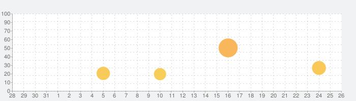 Mystic Valeの話題指数グラフ(8月26日(月))