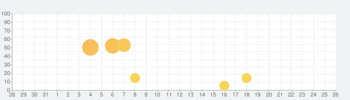 Runtastic Push-Ups PRO 腕立て伏せの話題指数グラフ(8月26日(月))