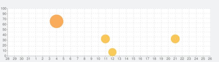 おけいこPianoの話題指数グラフ(8月26日(月))