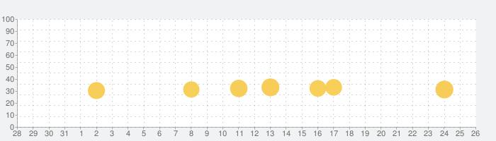 麻雀ソリティア100 - 初心者もマージャン牌でパズル!の話題指数グラフ(6月26日(水))
