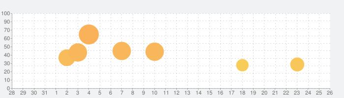 ケーキデコ (Icing on the Cake)の話題指数グラフ(1月26日(日))
