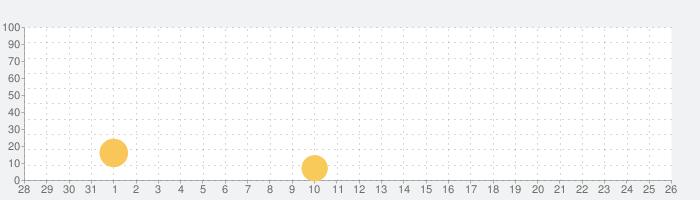 みどりのほしぼしの話題指数グラフ(8月26日(月))