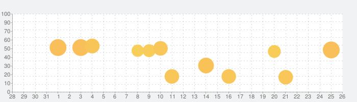 TonalEnergyチューナーとメトロノームの話題指数グラフ(8月26日(月))