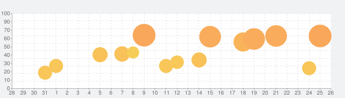 PlantSnap Pro: Identify Plantsの話題指数グラフ(8月26日(月))