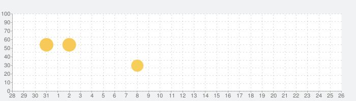 No.1英語教材アプリabceed - 人気英語教材アプリを使ってTOEIC対策や英検の学習をしようの話題指数グラフ(8月26日(月))