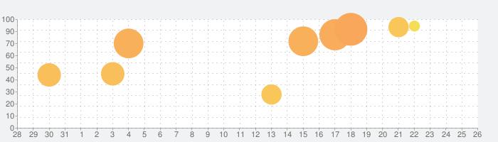 ネオモンスターズの話題指数グラフ(6月26日(水))