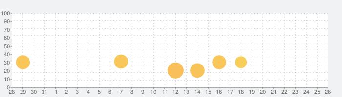 食人植物 VIPの話題指数グラフ(8月26日(月))