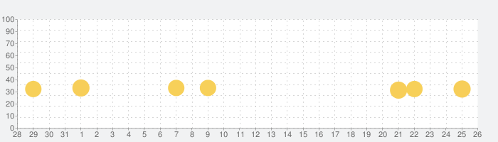 PAKO Foreverの話題指数グラフ(8月26日(月))