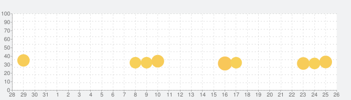 Pick Me Up™の話題指数グラフ(6月26日(水))