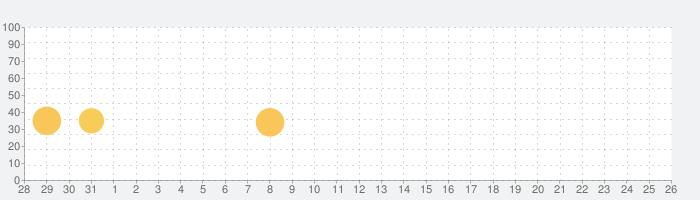 小さな子猫の冒険の話題指数グラフ(6月26日(水))