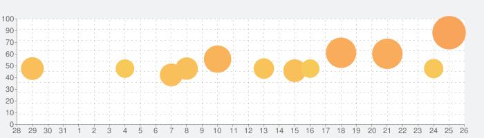Camera+ 2の話題指数グラフ(6月26日(水))