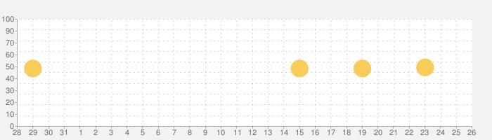BUYMA(バイマ) - 海外ファッション通販アプリの話題指数グラフ(8月26日(月))