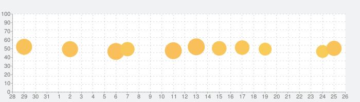 英語学習 iKnow!の話題指数グラフ(8月26日(月))