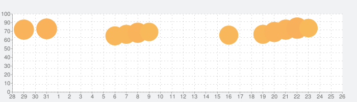 DiDi(ディディ)-タクシーがすぐ呼べる配車アプリの話題指数グラフ(8月26日(月))