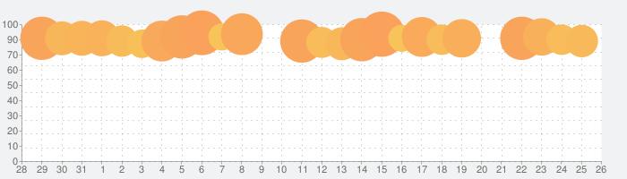 テラリアの話題指数グラフ(8月26日(月))