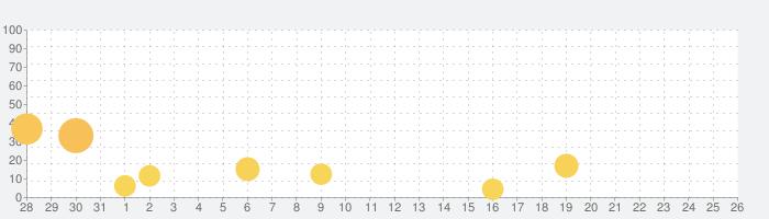 一番探偵社の話題指数グラフ(8月26日(月))