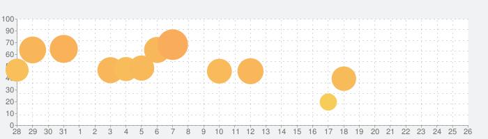 Ink Inc. - Tattoo Drawingの話題指数グラフ(1月26日(日))