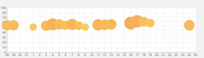BeautyPlus - 撮影、編集、フィルターの話題指数グラフ(8月26日(月))