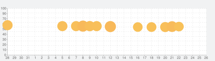 アナと雪の女王:フローズン・アドベンチャー  - 最新パズルゲームの話題指数グラフ(1月26日(日))