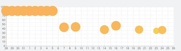 イケボーイ -脱出ゲームの話題指数グラフ(6月26日(水))
