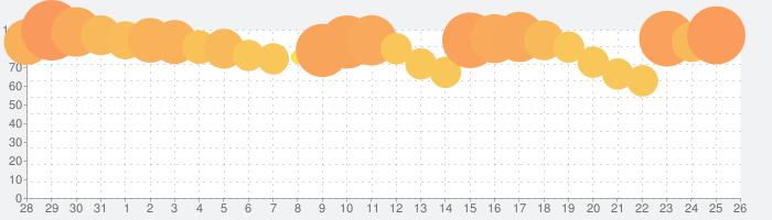 #コンパス 【戦闘摂理解析システム】の話題指数グラフ(8月26日(月))