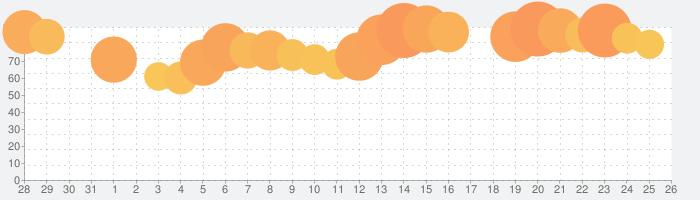 Yahoo!天気の話題指数グラフ(8月26日(月))