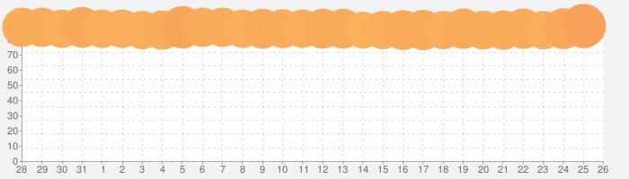 Tokyo Disney Resort Appの話題指数グラフ(8月26日(月))