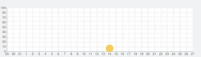 Bronze Ageの話題指数グラフ(1月27日(月))