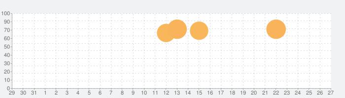 ムーミンフレンズの話題指数グラフ(1月27日(月))