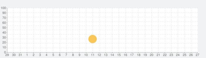 スター・ウォーズ:ドロイドパズル™の話題指数グラフ(6月27日(木))
