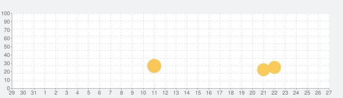 勇者「剣投げるしかねーか」の話題指数グラフ(6月27日(木))