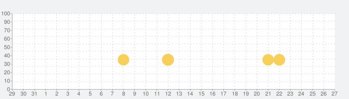 HAWK –フライトシューティングゲーム。の話題指数グラフ(6月27日(木))