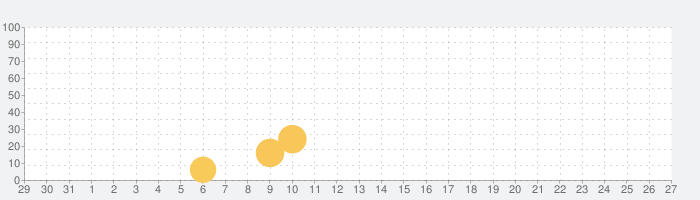 Soul Knightの話題指数グラフ(1月27日(月))