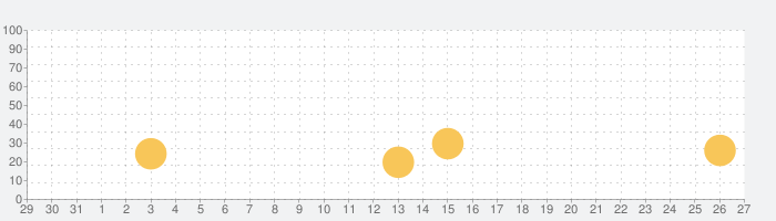 未来の戦争の話題指数グラフ(1月27日(月))