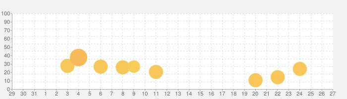 アルカノイドvsインベーダーの話題指数グラフ(1月27日(月))