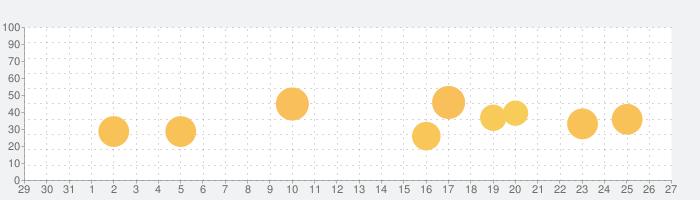 KORG Module Proの話題指数グラフ(1月27日(月))
