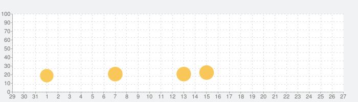 Dr. Pandaレストランの話題指数グラフ(6月27日(木))