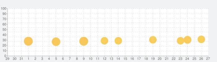 Flip Rush!の話題指数グラフ(1月27日(月))