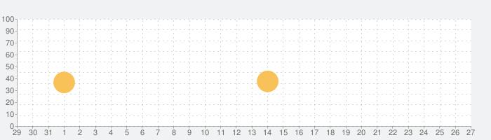 Neutron Music Playerの話題指数グラフ(6月27日(木))