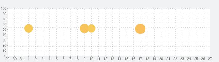 COMIC FUZ - 人気漫画が毎日読めるの話題指数グラフ(6月27日(木))