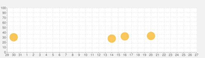 VVVVVVの話題指数グラフ(1月27日(月))
