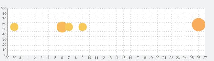 ルナルナアプリの話題指数グラフ(6月27日(木))