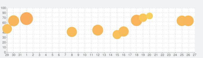 ピアノ タイル 2™の話題指数グラフ(1月27日(月))