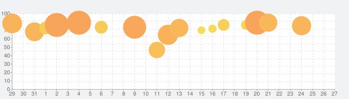 囚われのパルマ Refrainの話題指数グラフ(6月27日(木))