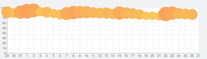 Run Race 3Dの話題指数グラフ(6月27日(木))