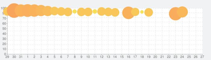 Crowd Cityの話題指数グラフ(1月27日(月))