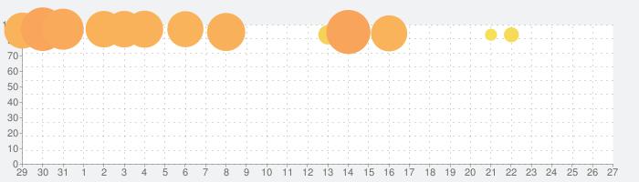 Construction Simulator 3の話題指数グラフ(6月27日(木))