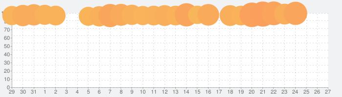 Muse Dashの話題指数グラフ(1月27日(月))
