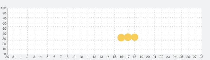 Shop Titans: デザイン&クエストの話題指数グラフ(1月28日(火))